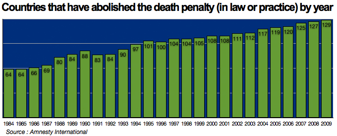 the discrimination in the death penalty