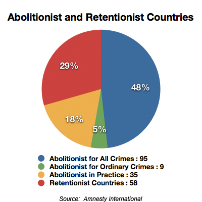 Abolitionist and Retentionist Countries Graph