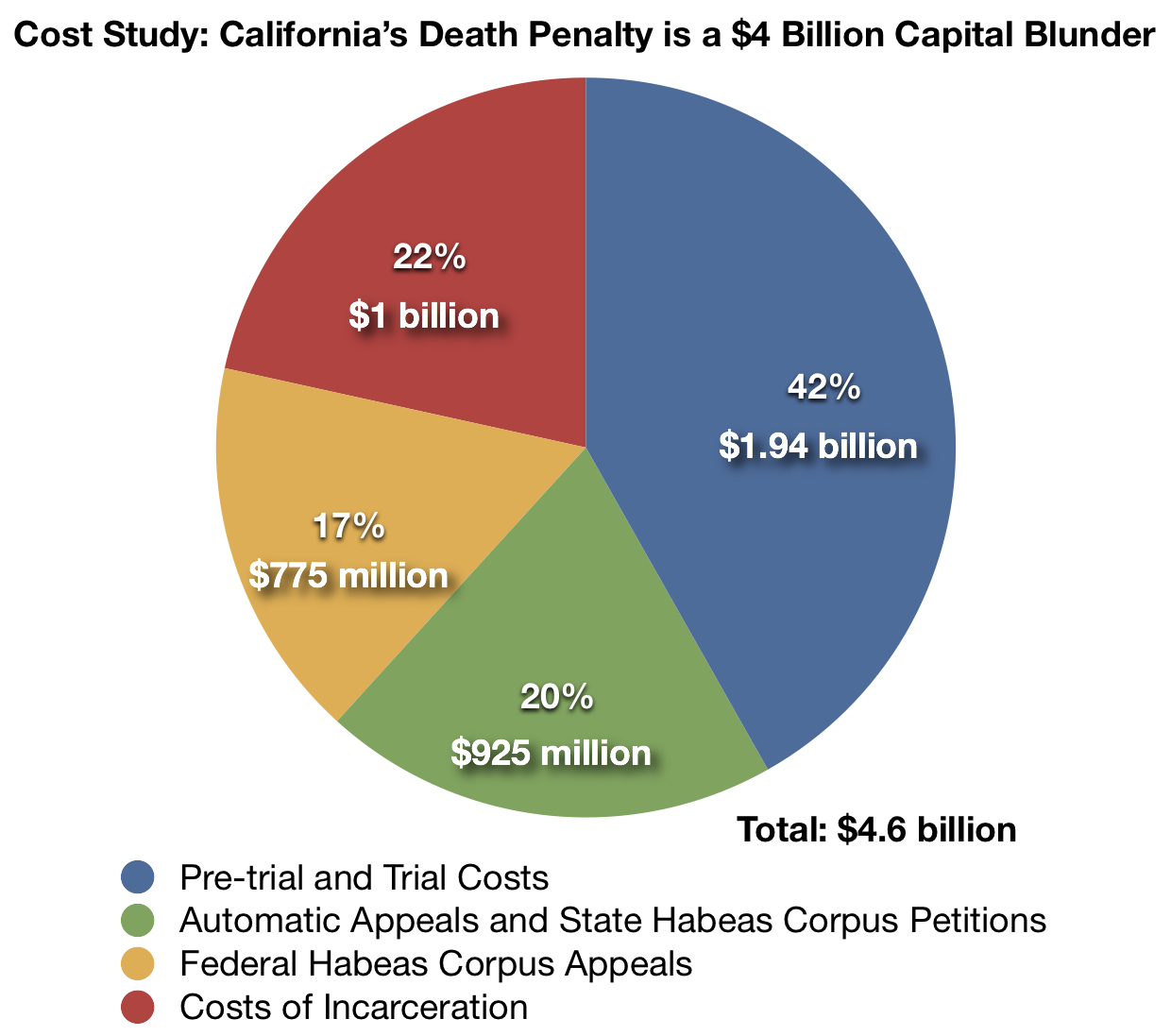 california cost study death penalty information center breakdown of costs in california s death penalty system