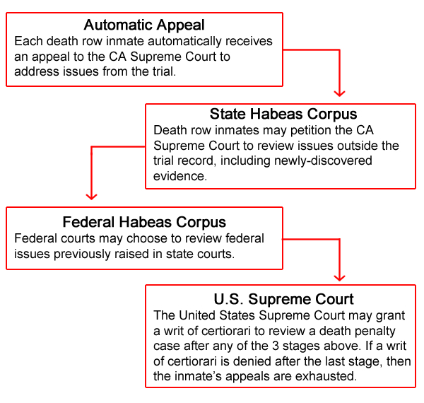 a review of the death penalty The case led to a de facto moratorium of capital punishment in california as in 2008 concluded after an extensive review that under the current death penalty.
