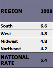 Murder Rate by Region