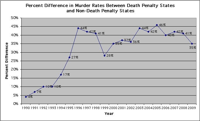 death row and death penalty in the united states Connecticut abolished the death penalty in 2011, but what about other states across the nation.