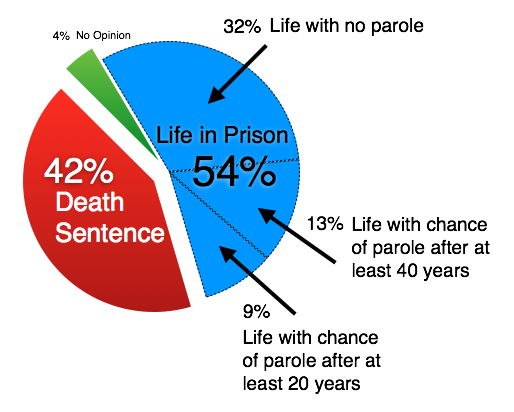 Death penalty or life in prison essay