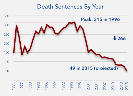 pro death penalty facts pdf