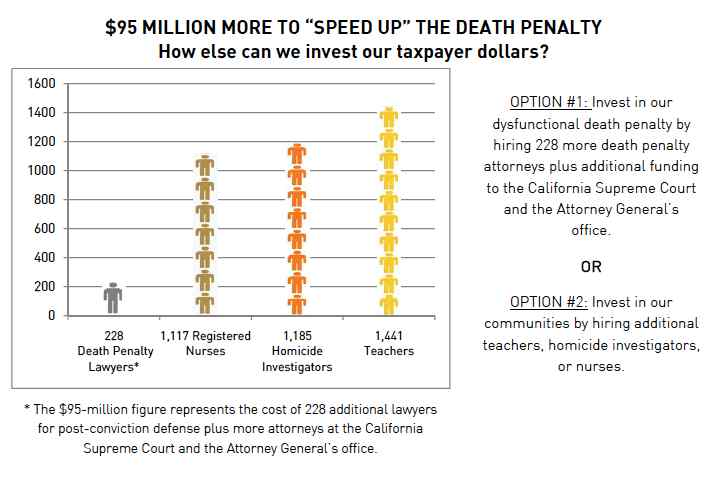STUDIES: New Report Sees Demise of California\'s Death Penalty ...