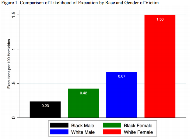 death penalty and racial disparities thesis Unpublished master's thesis, john jay college of criminal justice of the city   death penalty sentencing: research indicates pattern of racial disparities:.