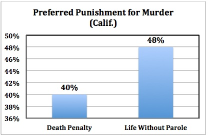 the costs of the death penalty in the united states Highlights of performance audit report on the fiscal costs of the death penalty issued on december 2, 2014  the death penalty in the united states is applied.