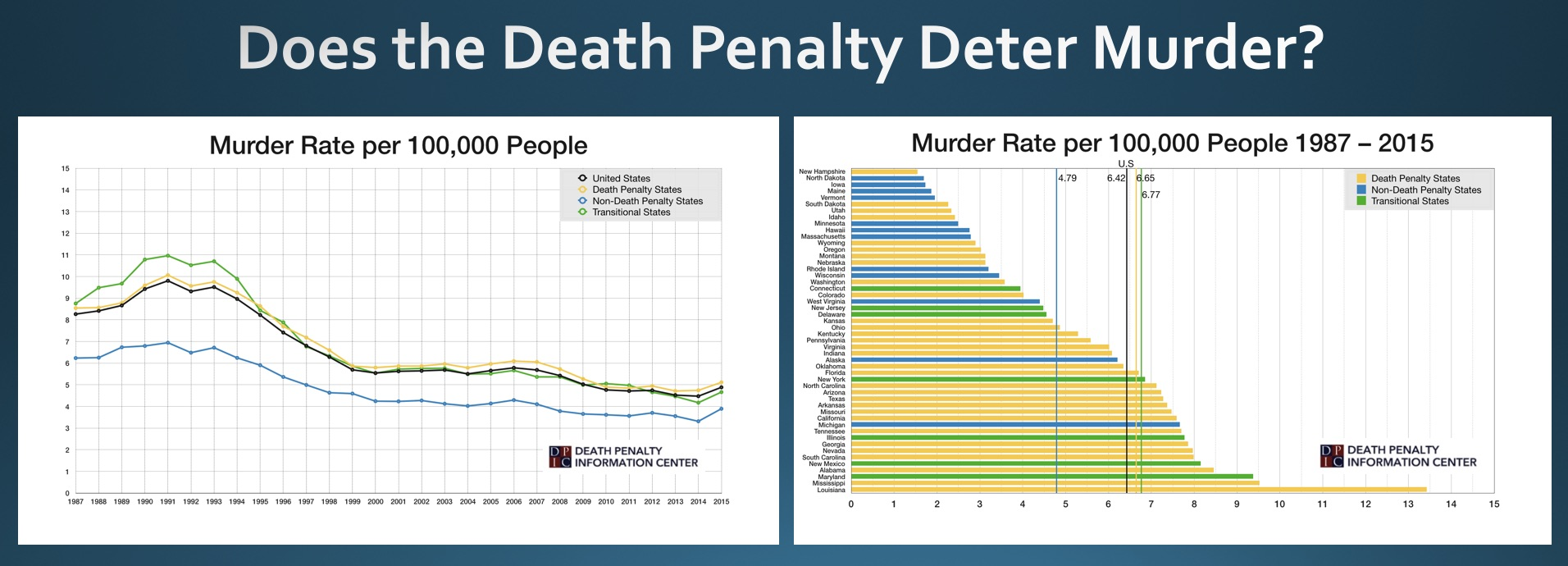 an analysis of the opposing views in the death penalty in the us Arguments against the death penalty there are a number of incontrovertible arguments against the death penalty the most important one is the virtual certainty that genuinely innocent people will be executed and that there is no possible way of compensating them for this miscarriage of justice.
