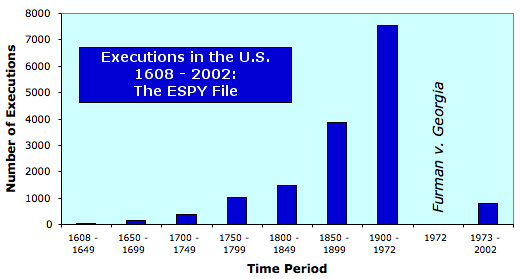 History of the Death Penalty   Death Penalty Information Center