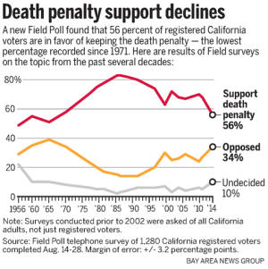 Californias death penalty