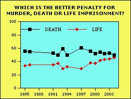 death penalty ever justified essay