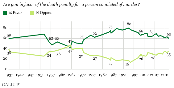 an opinion on the death penalty in canada Canada has been a fully abolitionist country since the 10th of december 1998 on that date all remaining references to the death penalty were removed from the national defence act - the only section of law that since 1976 still provided for execution under the law despite that, that last.