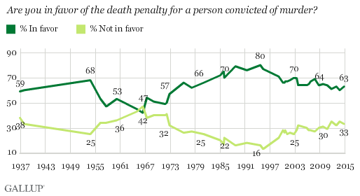 Death Penalty Statistics Death Penalty Support Remains