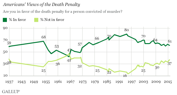an argument in favor of capital punishment in the united states