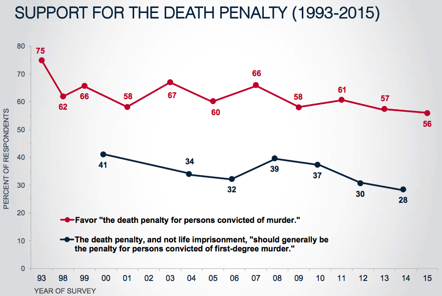an analysis of the reasons in favor of the death sentence Sentence structures rhetoric & style as you read his arguments in favor of the death penalty, consider how this version of the penalty of death originally appeared in mencken'sprejudices: fifth series (1926) the penalty of death by hl mencken.