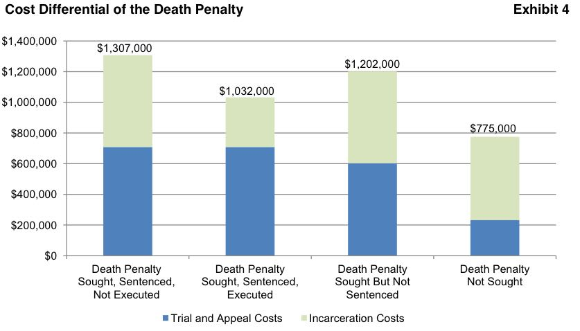 essay on cost of death penalty Cost of death penalty for many states, the death penalty debate is shifting from effectiveness and morality to cost should cost be a consideration when we are.
