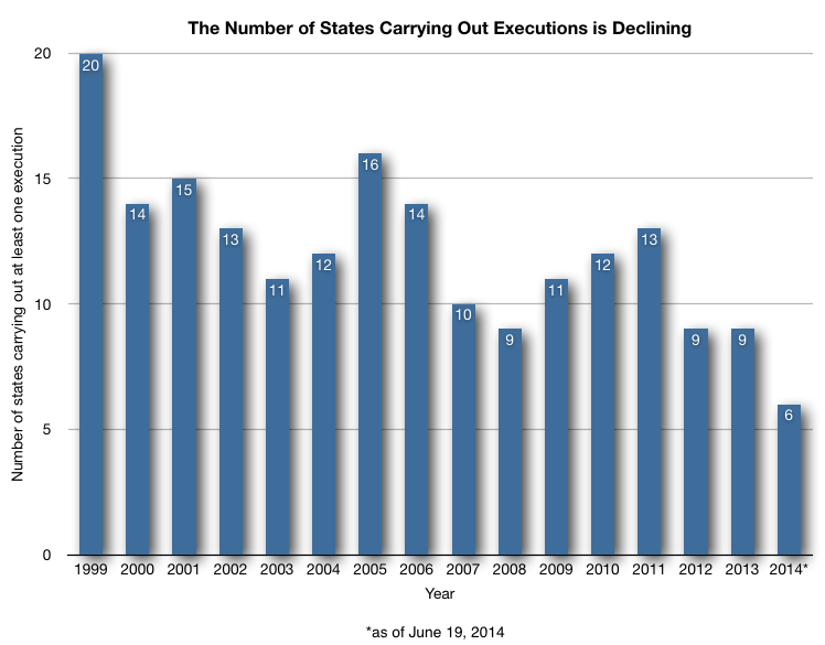 State Executions Graph