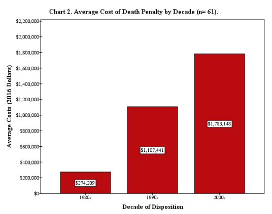 the cost to keep capital punishment Image caption rivas, shown here in 2001, was sentenced to die for killing a man after a prison escape from a cost-benefit analysis, the scales tip away from keeping capital punishment volumes of research have suggested the death penalty is significantly more expensive to taxpayers than the punishment of life in prison, due.