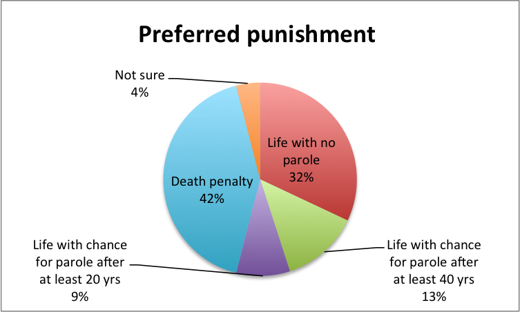 public opinion death penalty essay An article ran in the january issue of the 21st century supporting the death penalty let the convicted murderer work for the public good for got an opinion.