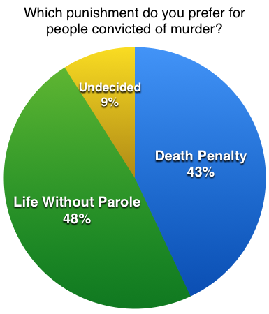 living with the death penalty You have been weakened by death contents 1 definition  removes 2% dp for each living teammate  morale boosts will counter the amount of death penalty.