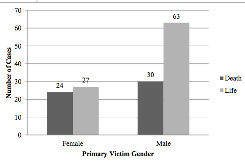 homicide victims Sexual