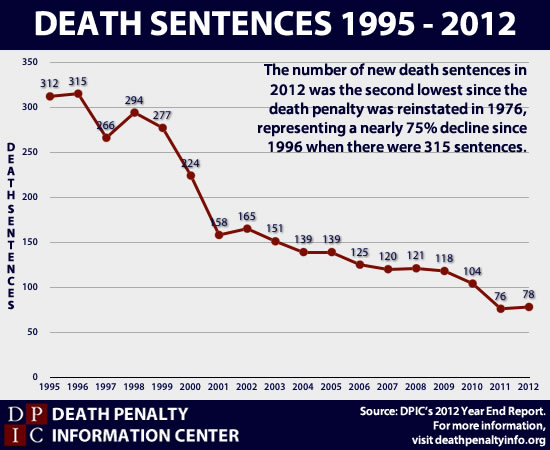 Public support for the death penalty ticks up