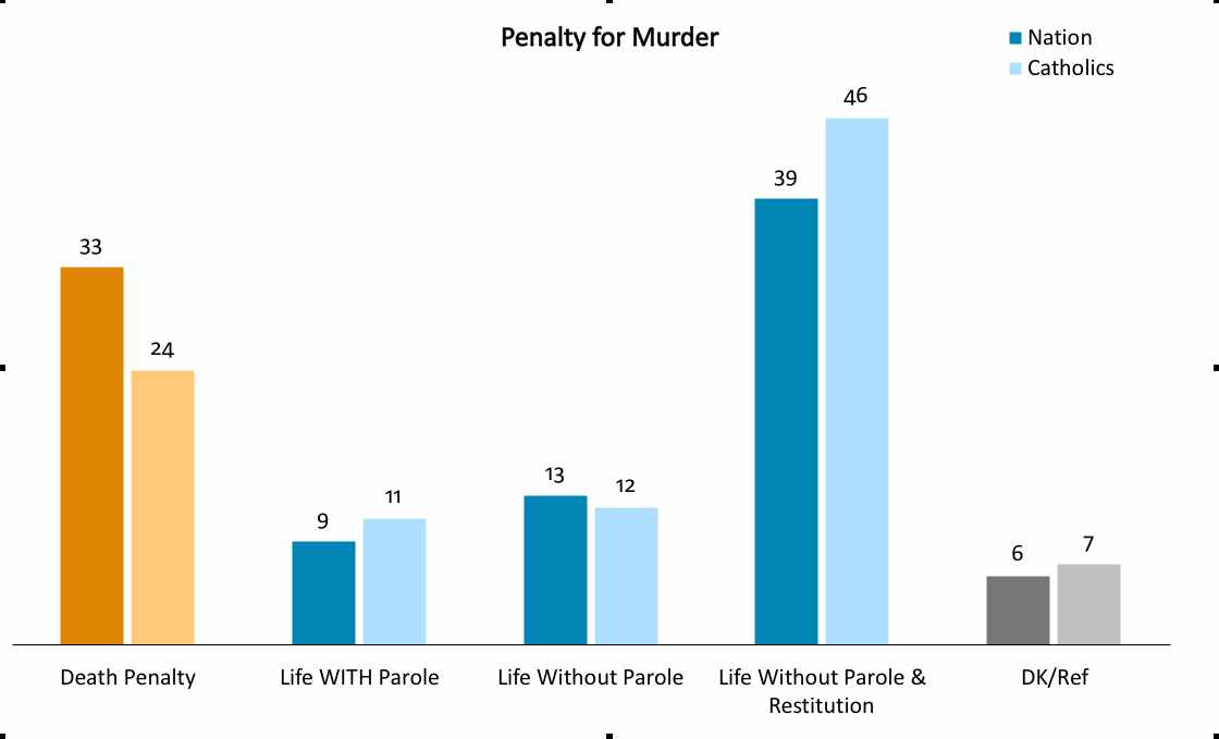 reducing death penalty costs essay