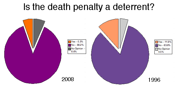 the question of whether capital punishment deters crime Does the death penalty deter crime  examining the question of whether the death penalty deters  states that retain capital punishment and.