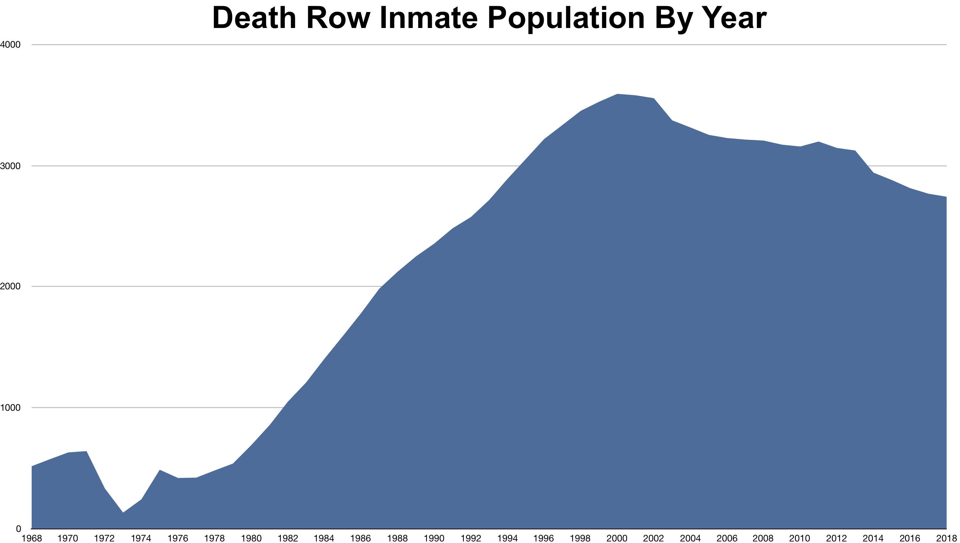 Death-Row Prisoners by State a...