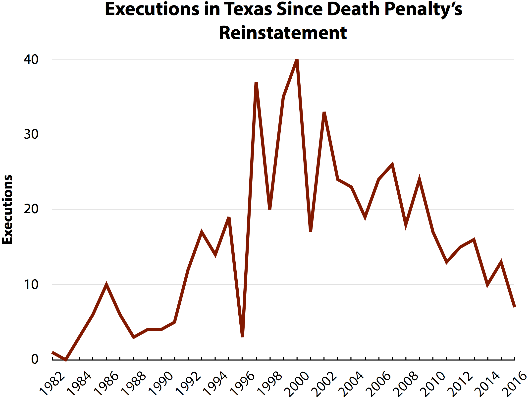 Texas Death Penalty Law