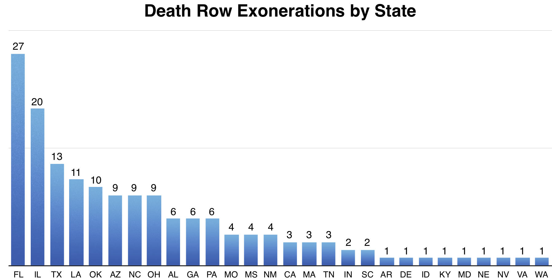 Capital punishment in the United States  Wikipedia