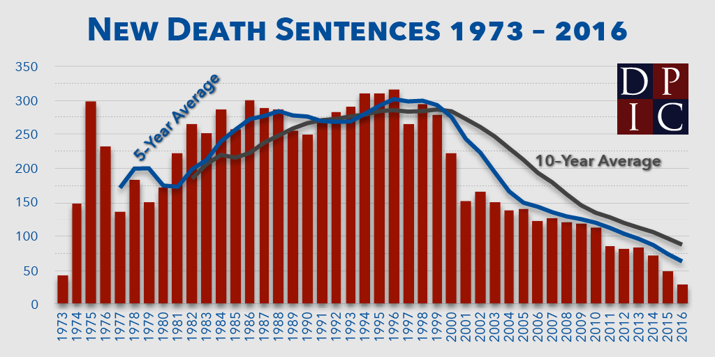 An argument in favor of the death penalty to deter crimes