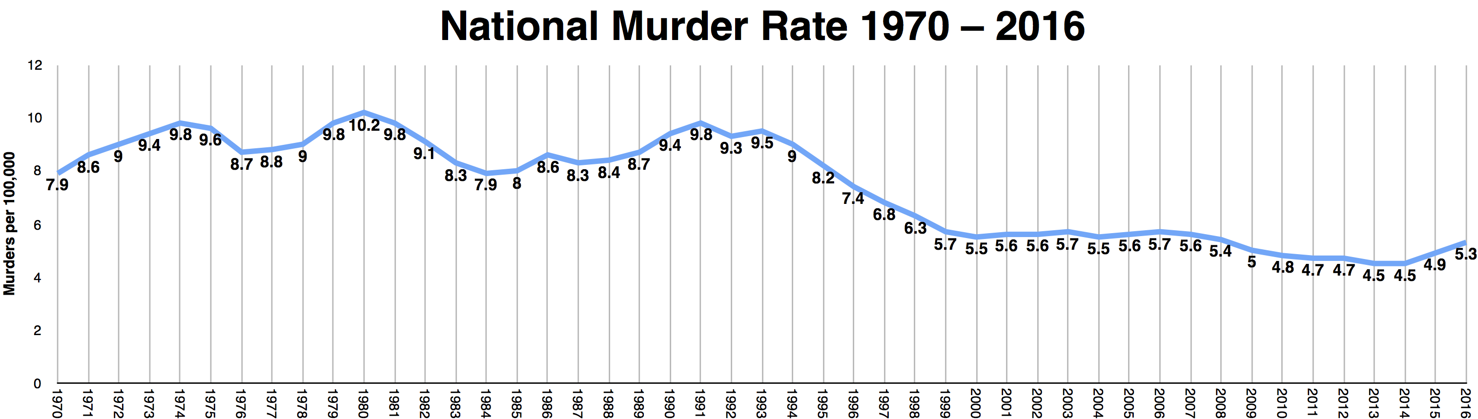 the average murder rate for 2015 was recalculated based on the updated murder rate information in the 2016 ucr