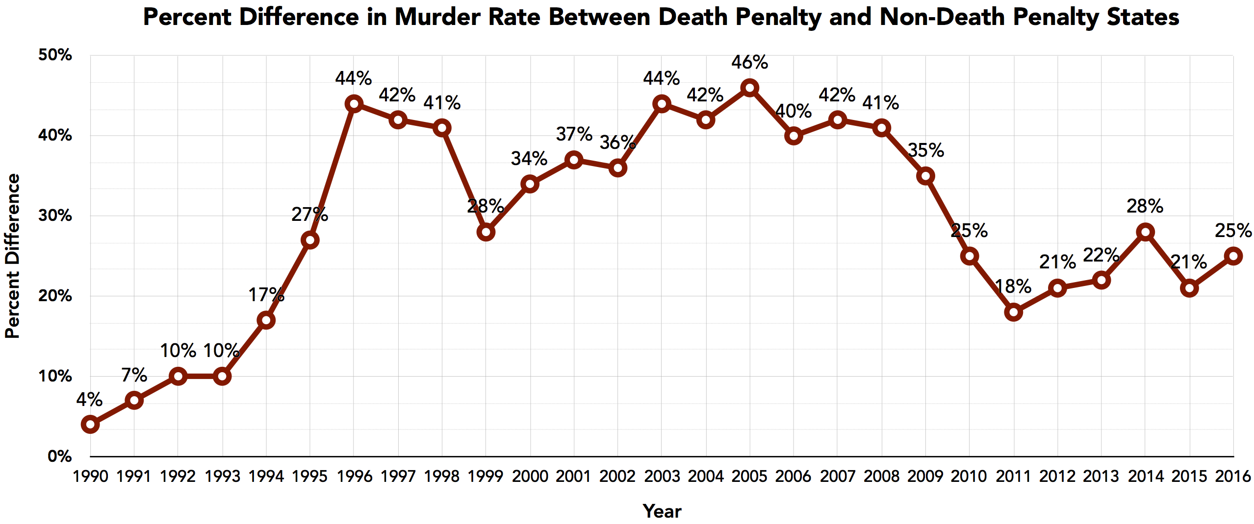 death penalty as a deterrence Does capital punishment deter murder a brief look at the evidence by john lamperti the question of the death penalty and deterrence of homicide has something.