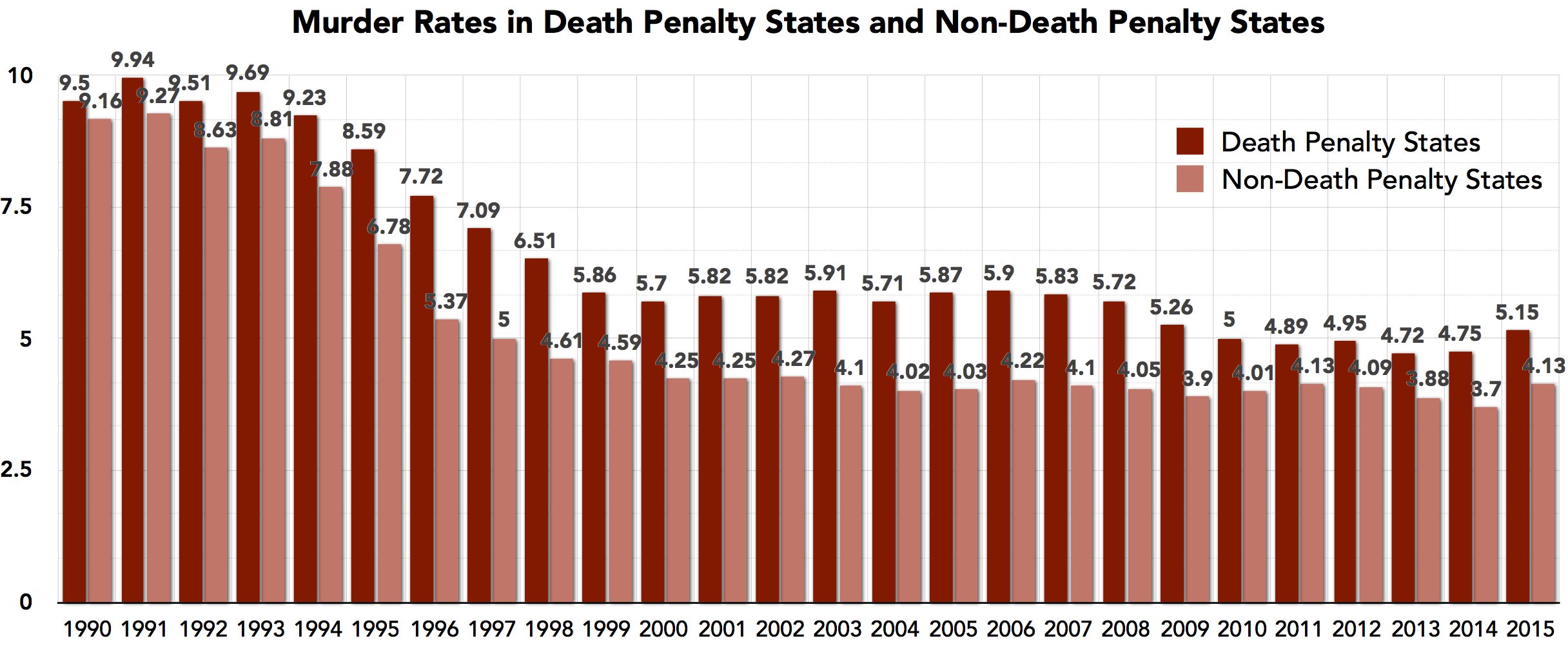 an argument that capital punishment deters murder There are several layers to the argument that the death penalty deters crime   deterrence argument highlights the correlation between capital punishment and .