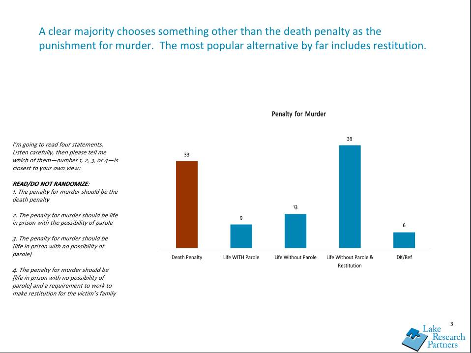 What is capital punishment and how is it defined? When should a murderer undergo a death penalty?