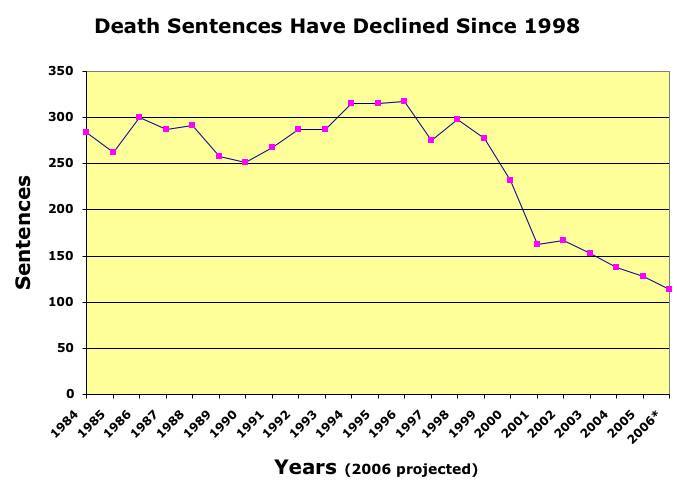 an analysis of americas death penalty 46 the death penalty vs life incarceration: a financial analysis  by torin mcfarland, class of 2017  abstract in the 32 states in the union where the death penalty.