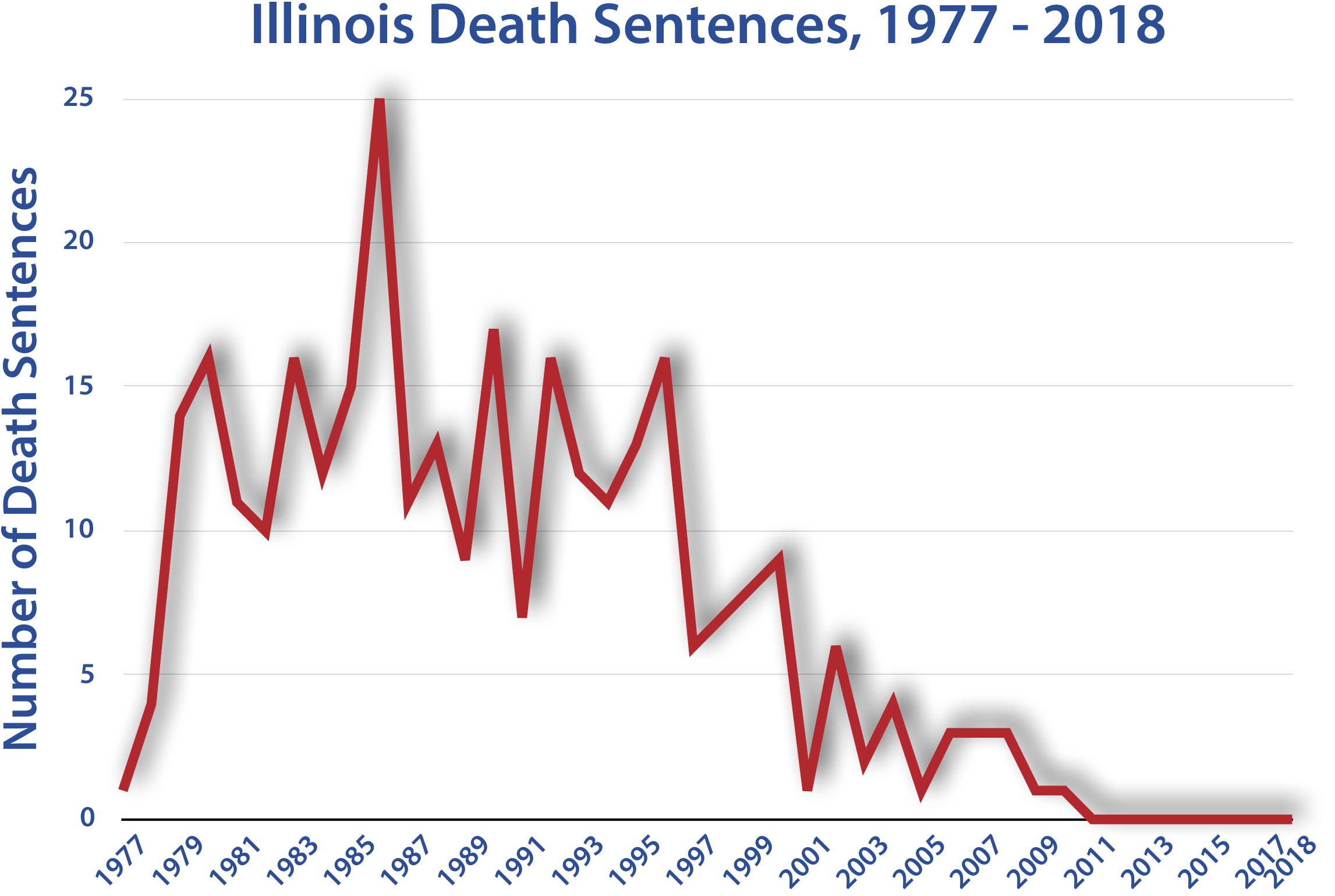 the death penalty federal or state The death penalty and reform in the united states   general john ashcroft instructed his subordinates to seek the death penalty in more federal cases than ever before 12  in this.