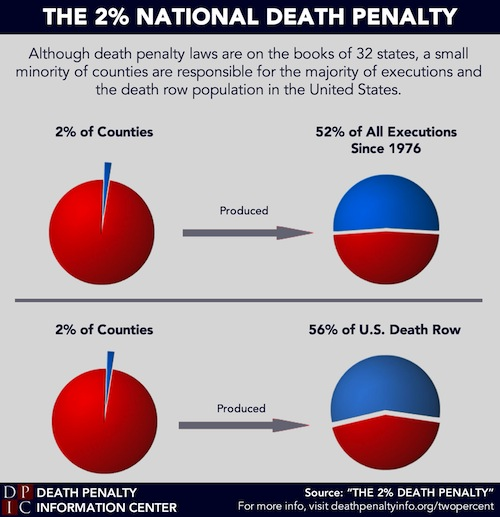 2% Death Penalty