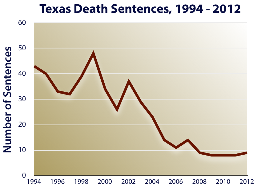 "history of death penalty in texas As lawyers for a texas death row inmate try to stop his execution, even  the  rise of america's prison empire,"" a critical history of the texas."