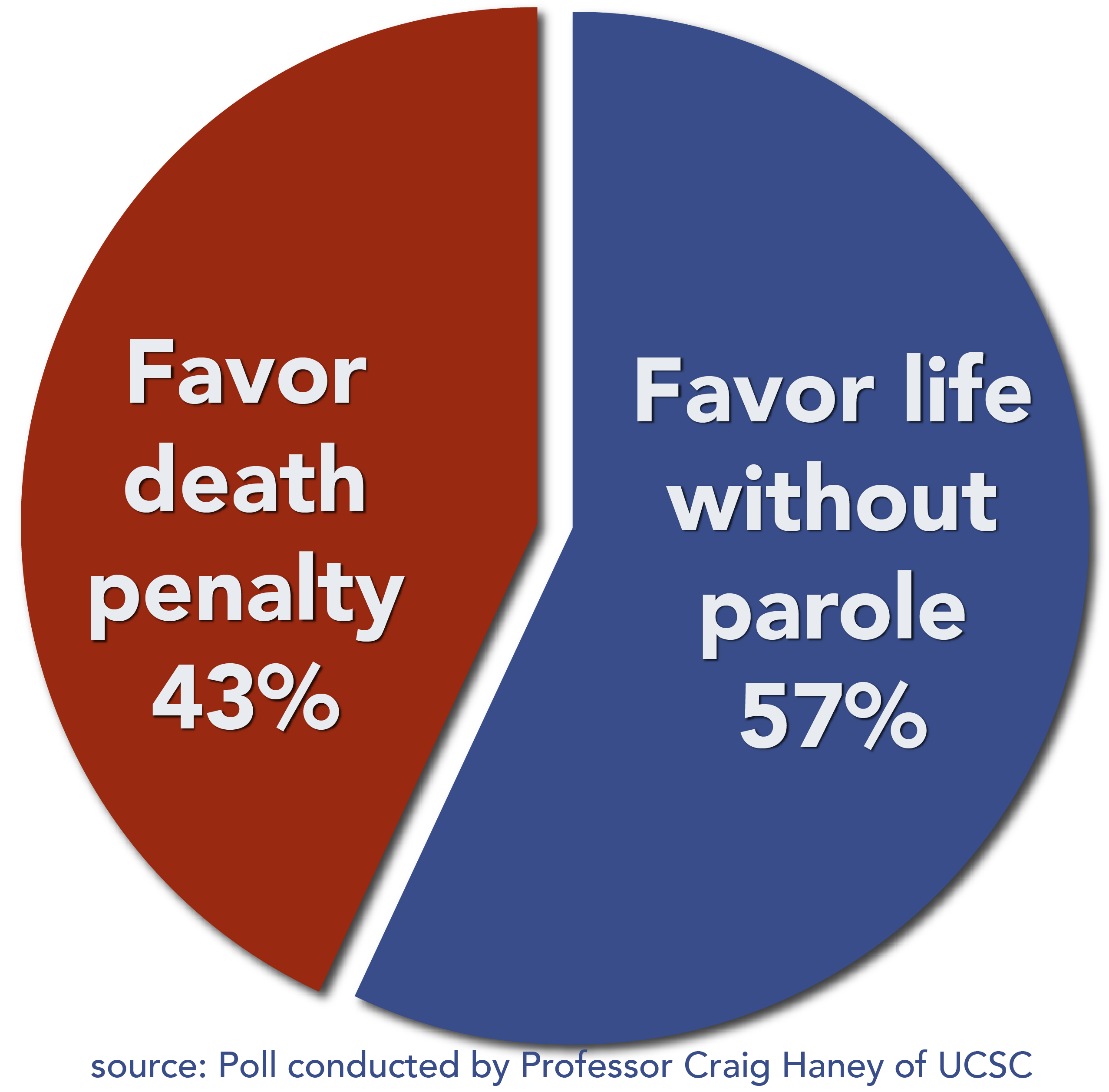 is life in prison without parole better than the death penalty essay A better solution for starbucks  states waste millions of dollars on winning  death penalty verdicts, which  $51 million a year more than holding them for life  without parole  money spent on death rows could be spent on police officers,  courts, public defenders, legal service agencies and prison cells.