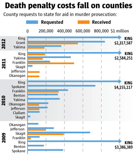 the death penalty as an expensive form of punishment and a waste of the taxpayers money The most outrageous thing about the texas judge who slept with the prosecutor in a death-penalty  form of capital punishment is  money spent on death.
