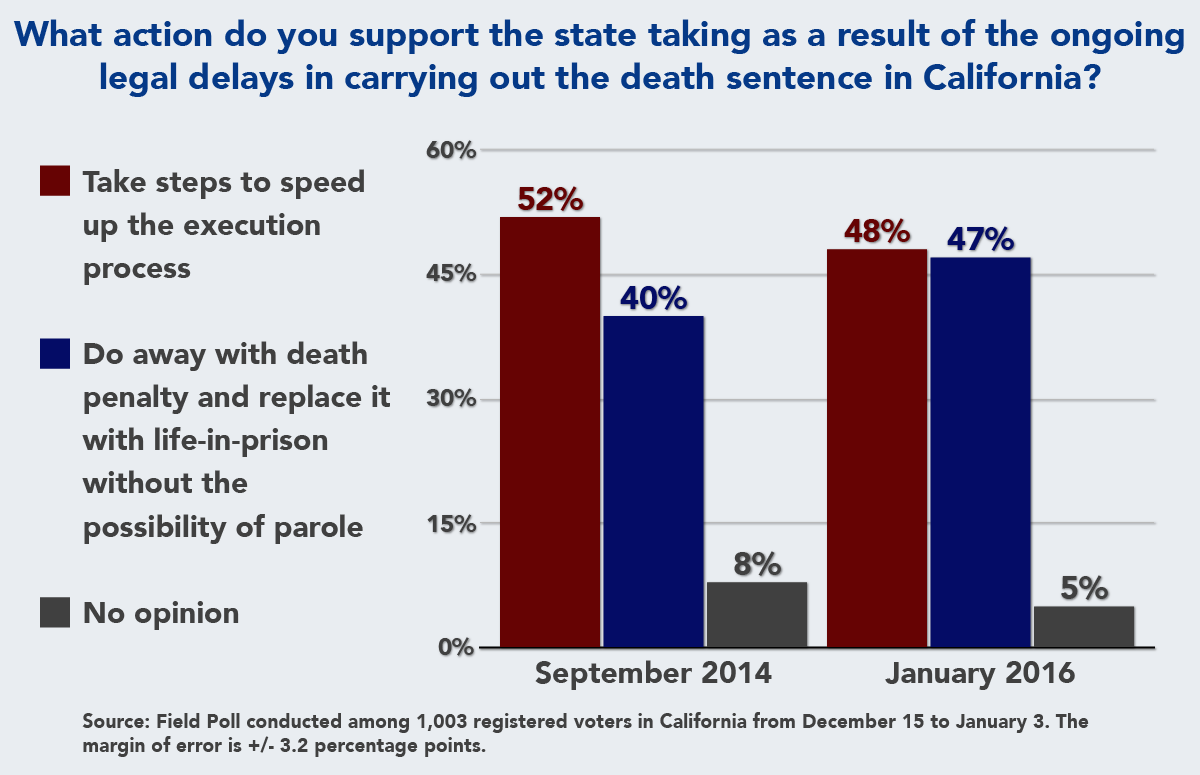 public opinion support for repealing death penalty grows in  public opinion support for repealing death penalty grows in california